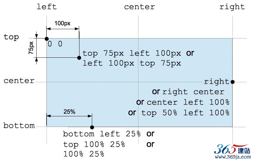 position类型图片示意