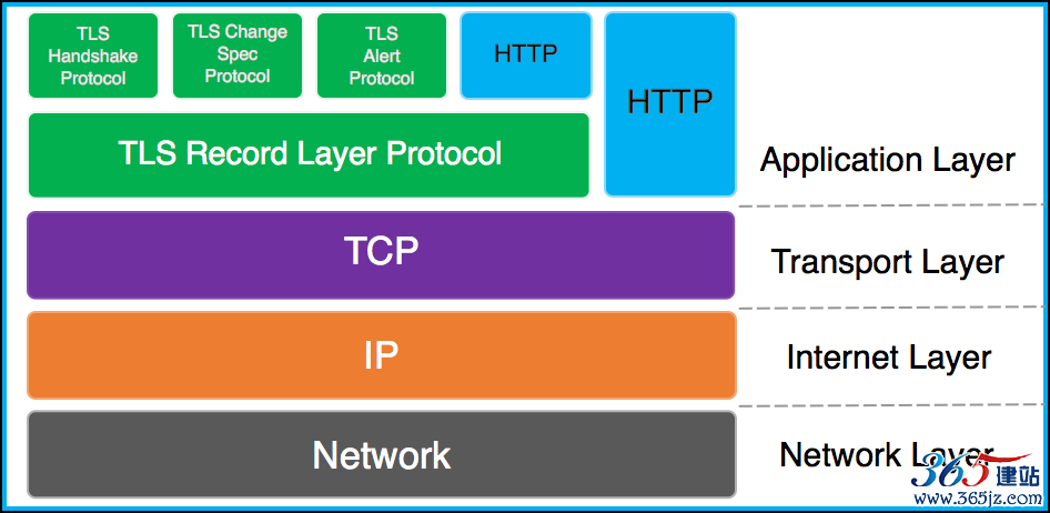 tcp ip model