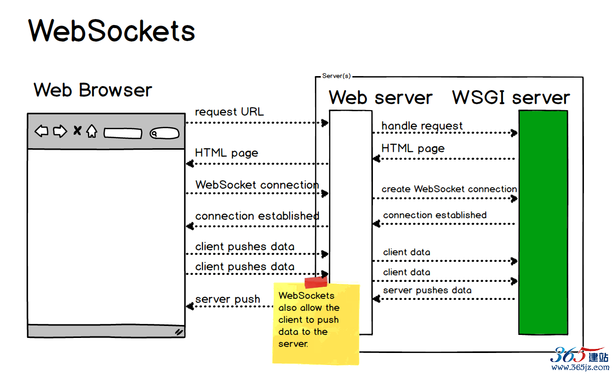 websockets-flow.png